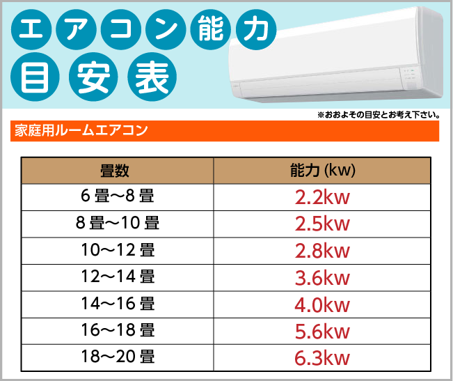 エアコン能力目安表